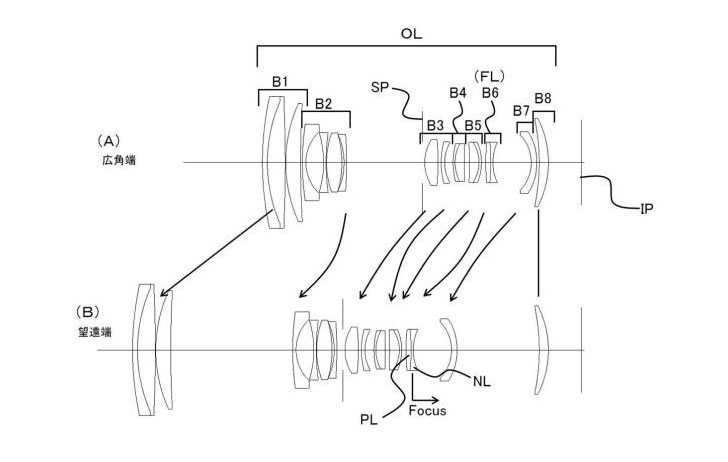 Patent: Canon 24-70 f/2.8 Optical Formula and More